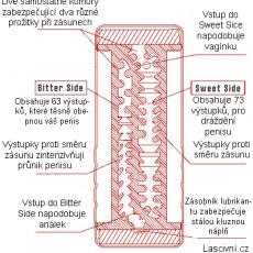 double-hole-vnitrni-struktura