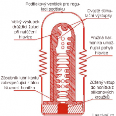 tenga-rolling-head-vnitrni-struktura